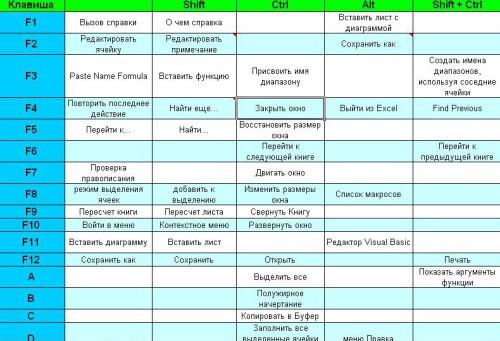 Таблица кодов наиболее часто используемых горячих клавиш, которые работают во всех версиях Excel