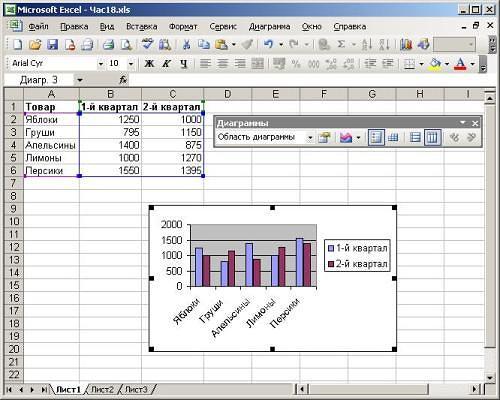 Гистограммы в Excel пригодятся для наглядного анализа динамики величин по времени