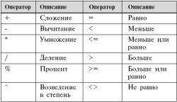 Таблица соответствия операторов, используемых в Excel, и математических выражений