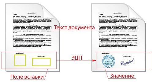 Принцип работы файлов формата SIG - цифровая подпись подтверждает подлинность документа, точно как обычные подпись и печать