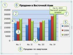 Основные элементы диаграммы в Excel, параметры которых задаются мастером